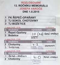 Průběžné i konečné výsledky z 13. ročníku Memoriálu Josefa Vakoče