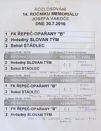 Průběžné i konečné výsledky z 14. ročníku Memoriálu Josefa Vakoče