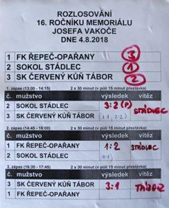 Konečné pořadí na memoriálu J. Vakoče 4.8.2018